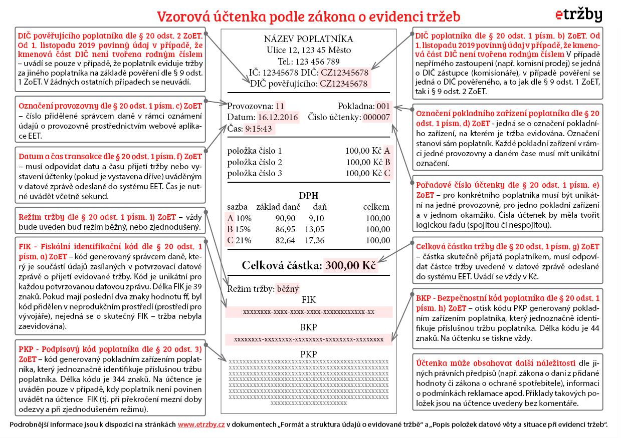 Zpusoby Evidence A Uctenka Etrzby