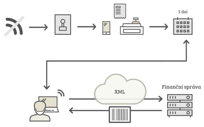 schéma zjednodušeného režimu evidence tržeb